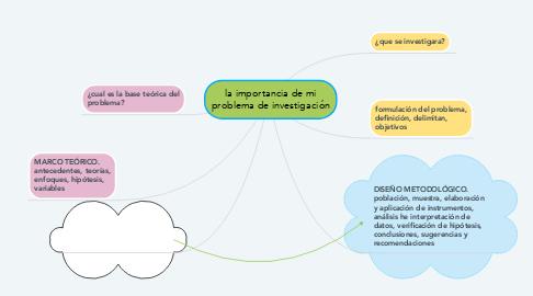 Mind Map: la importancia de mi problema de investigación