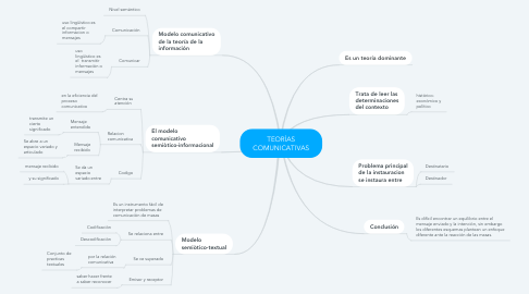 Mind Map: TEORÍAS COMUNICATIVAS