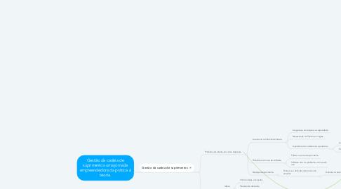 Mind Map: Gestão da cadeia de suprimentos uma jornada empreendedora da prática à teoria.