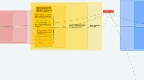 Mind Map: Áreas Funcionales en las Empresas.