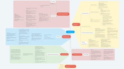 Mind Map: Company Law
