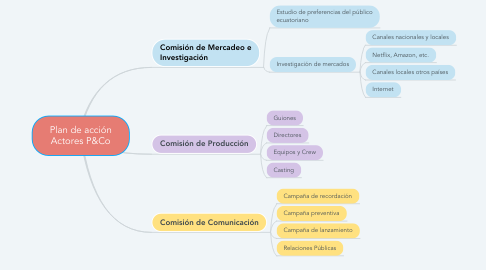 Mind Map: Plan de acción Actores P&Co