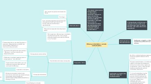 Mind Map: Currículos escolares no mundo, sob a perspectiva de Jordão (2014)