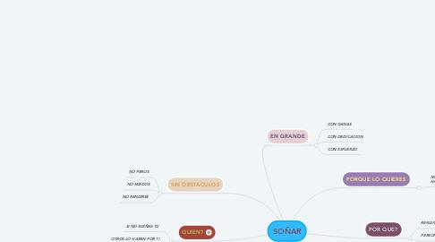 Mind Map: SOÑAR