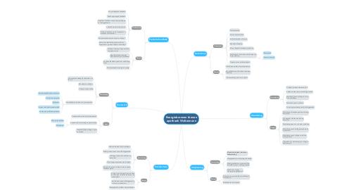 Mind Map: Energiebronnen binnen apotheek Woltermann