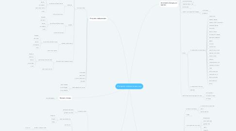 Mind Map: Интернет-магазин asos.com