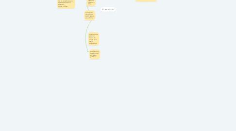 Mind Map: Consta de un conjunto de componentes denominados Filtros, conectados entre sí por tuberías, que transmiten los datos desde un componente al siguiente