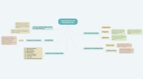 Mind Map: FUNDAMENTOS DE PROGRAMACIÓN