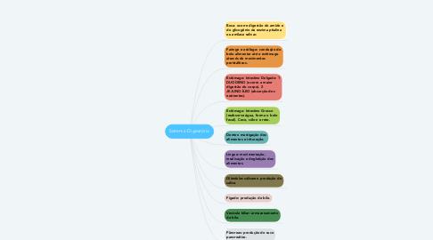 Mind Map: Sistema Digestório