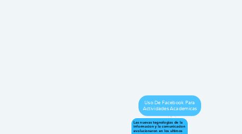 Mind Map: Uso De Facebook Para Actividades Academicas