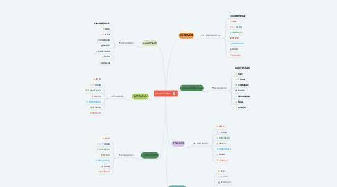 Mind Map: BIOMAS DO BRASIL