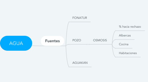 Mind Map: AGUA