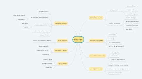 Mind Map: Book24