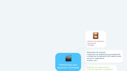 Mind Map: Metodología para desarrollo multimedia