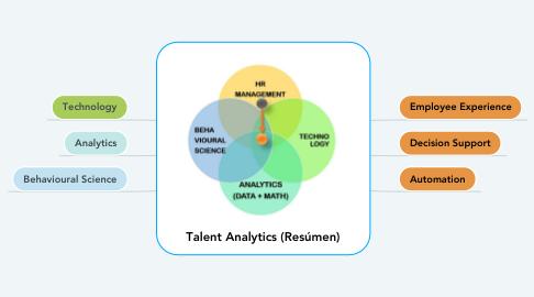 Mind Map: Talent Analytics (Resúmen)