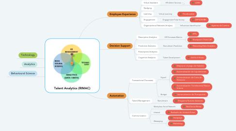 Mind Map: Talent Analytics (RIMAC)