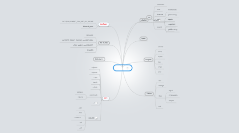 Mind Map: Iptables