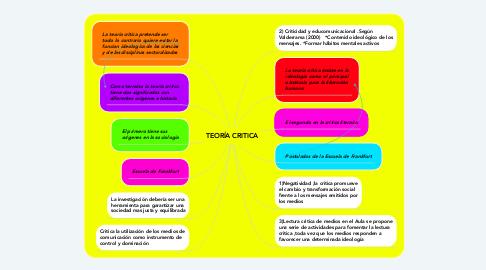 Mind Map: TEORÍA CRITICA