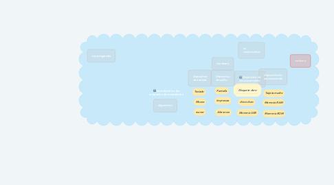Mind Map: Introducción a los programas de computación
