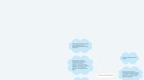 Mind Map: TEORÍA HIPODÉRMICA