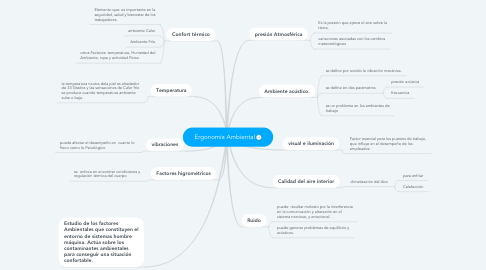 Mind Map: Ergonomía Ambiental