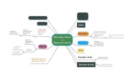 Mind Map: Educação Infantil e Desenvolvimento