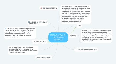 Mind Map: MARCO LEGAL EN LA PRIMERA INFANCIA