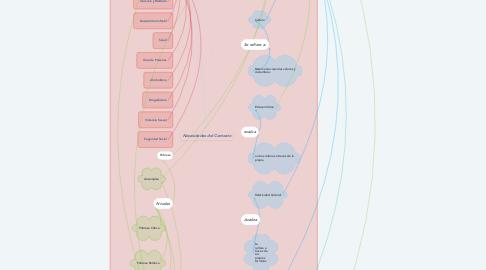Mind Map: Necesidades del Contexto