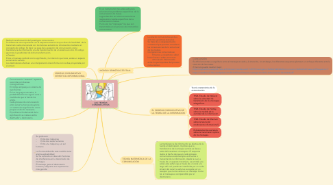 Mind Map: LAS TEORÍAS COMUNICATIVAS