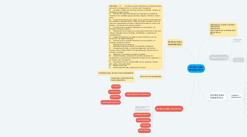 Mind Map: ESTRUCTURA PSICOLOGICA
