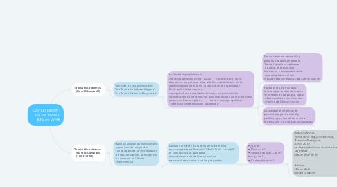 Mind Map: Comunicación     de las Masas       (Mauro Wolf)