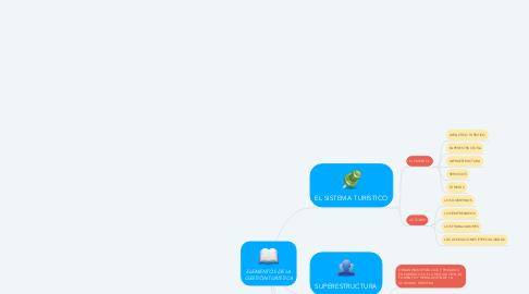 Mind Map: ELEMENTOS DE LA GESTIÓN TURÍSTICA