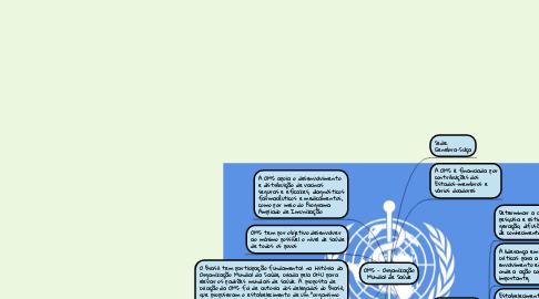 Mind Map: OMS - Organização Mundial de Saúde