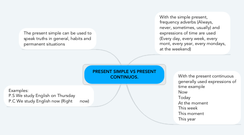 Mind Map: The Present Continous