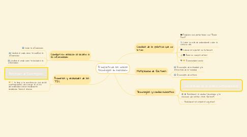 Mind Map: El impacto de las nuevas tecnologías en educación