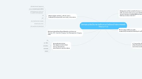 Mind Map: ข้อเสนอแนะเชิงนโยบายการสร้างความร่วมมือระหว่างประเทศรองรับ Medical Hub