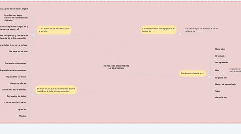 Mind Map: EL ROL DEL DOCENTE EN LA ERA DIGITAL