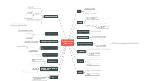 Mind Map: Универсальная цивилизация