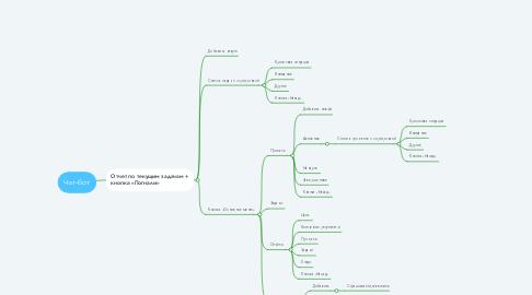 Mind Map: Чат-бот