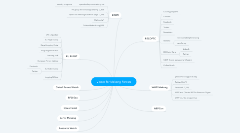 Mind Map: Voices for Mekong Forests