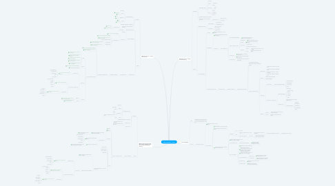 Mind Map: JIRA Compatible - Smoke