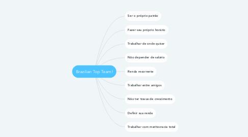 Mind Map: Brazilian Top Team!