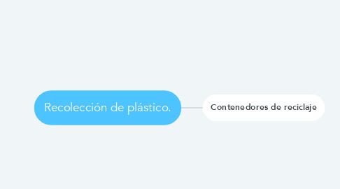 Mind Map: Recolección de plástico.