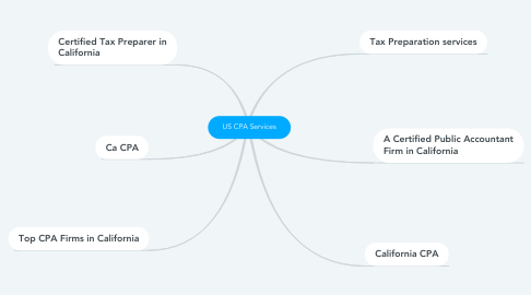 Mind Map: US CPA Services
