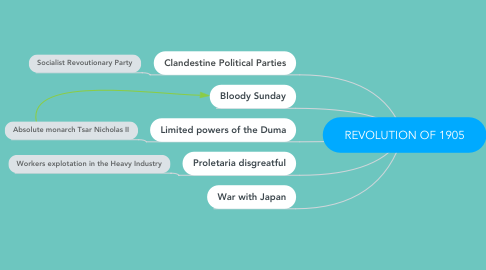 Mind Map: REVOLUTION OF 1905