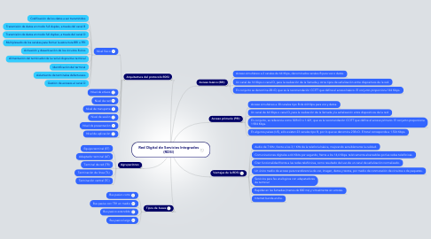 Mind Map: Red Digital de Servicios Integrados (RDSI)