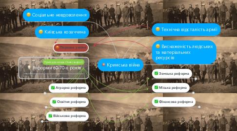 Mind Map: Кримська війна