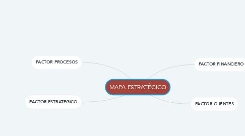 Mind Map: MAPA ESTRATÉGICO