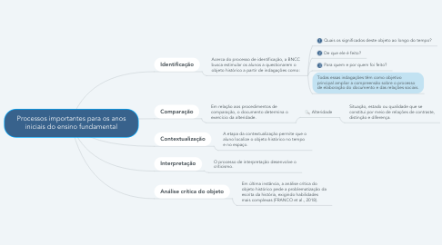 Mind Map: Processos importantes para os anos iniciais do ensino fundamental