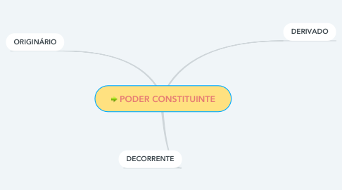 Mind Map: PODER CONSTITUINTE